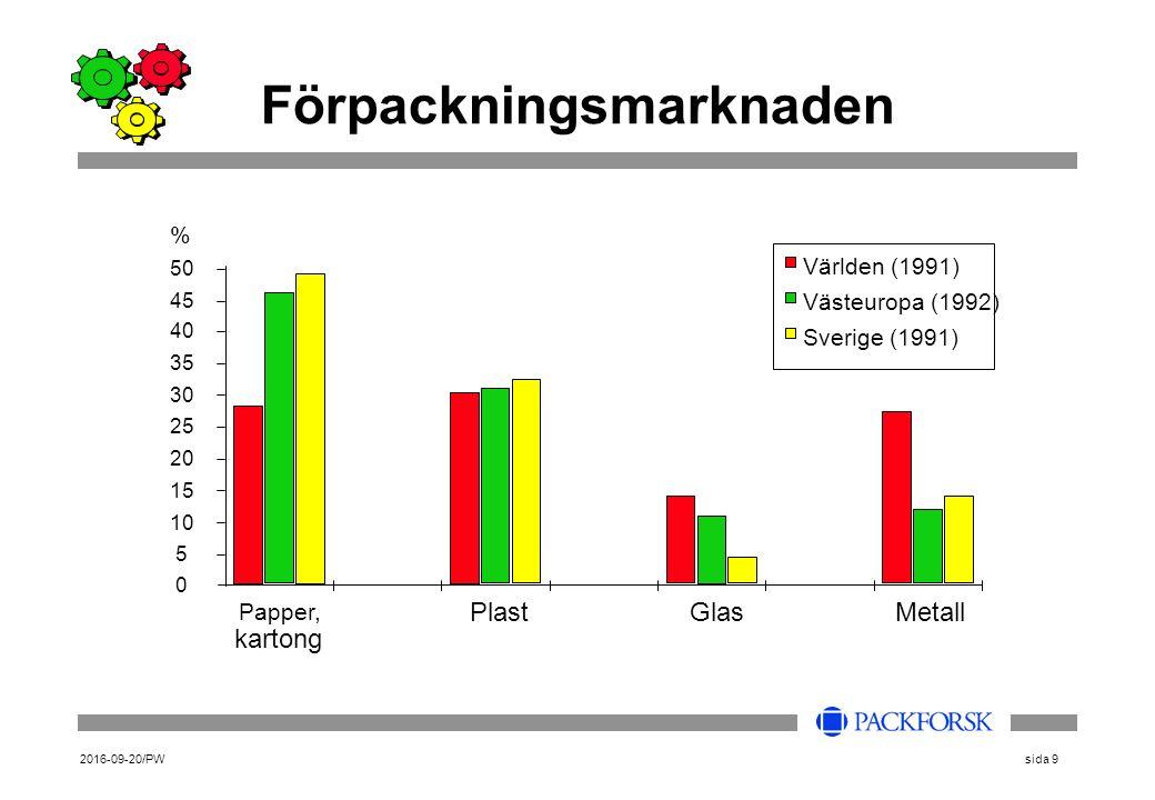 2016-09-20/PWsida 9 Förpackningsmarknaden 0 5 10 15 20 25 30 35 40 45 50 Papper, kartong PlastGlasMetall Världen (1991) Västeuropa (1992) Sverige (1991) %