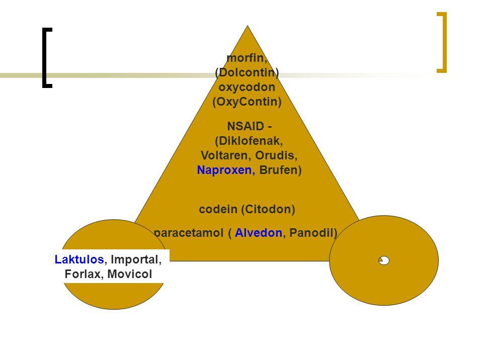 paracetamol ( Alvedon, Panodil) codein (Citodon) Laktulos, Importal, Forlax, Movicol morfin, (Dolcontin) oxycodon (OxyContin) NSAID - (Diklofenak, Voltaren, Orudis, Naproxen, Brufen)