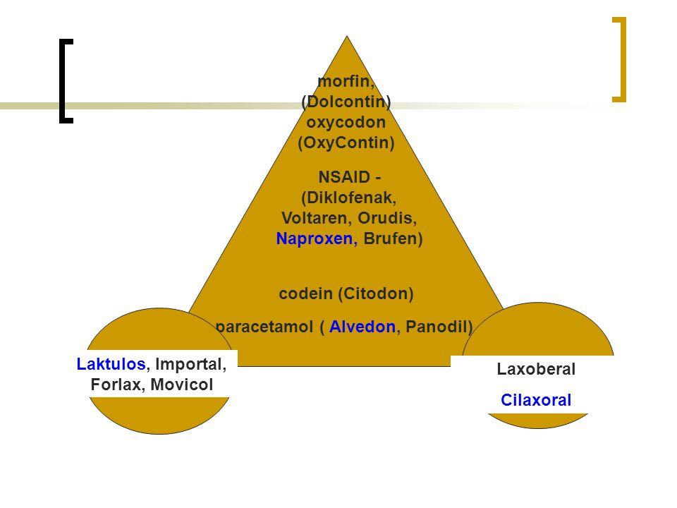 paracetamol ( Alvedon, Panodil) codein (Citodon) Laktulos, Importal, Forlax, Movicol Laxoberal Cilaxoral morfin, (Dolcontin) oxycodon (OxyContin) NSAID - (Diklofenak, Voltaren, Orudis, Naproxen, Brufen)