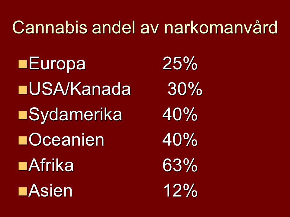 Cannabis andel av narkomanvård Europa25% Europa25% USA/Kanada 30% USA/Kanada 30% Sydamerika40% Sydamerika40% Oceanien40% Oceanien40% Afrika63% Afrika63% Asien12% Asien12%