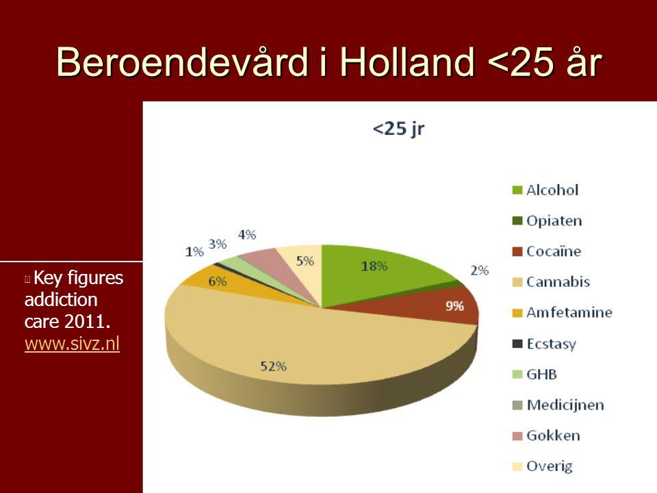 Beroendevård i Holland <25 år [i] [i] Key figures addiction care 2011. www.sivz.nl www.sivz.nl