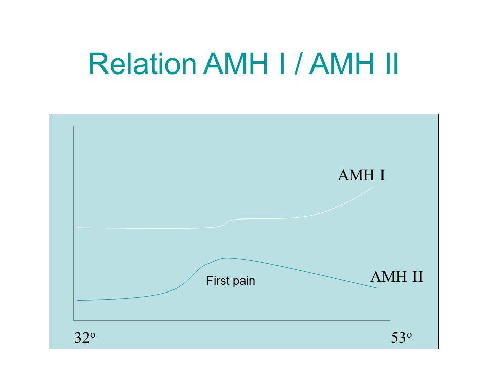 Relation AMH I / AMH II 53 o 32 o AMH I AMH II First pain
