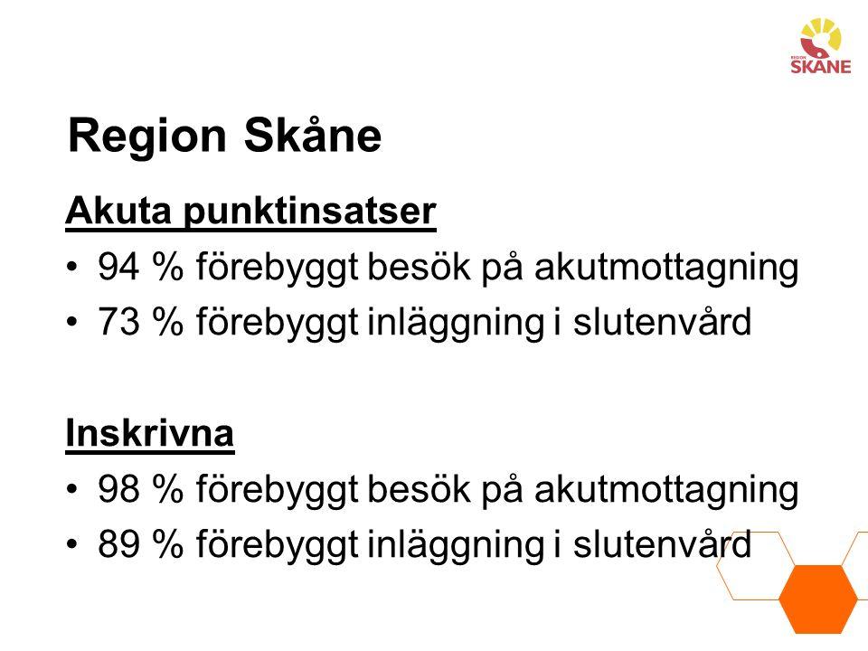 Region Skåne Akuta punktinsatser 94 % förebyggt besök på akutmottagning 73 % förebyggt inläggning i slutenvård Inskrivna 98 % förebyggt besök på akutmottagning 89 % förebyggt inläggning i slutenvård