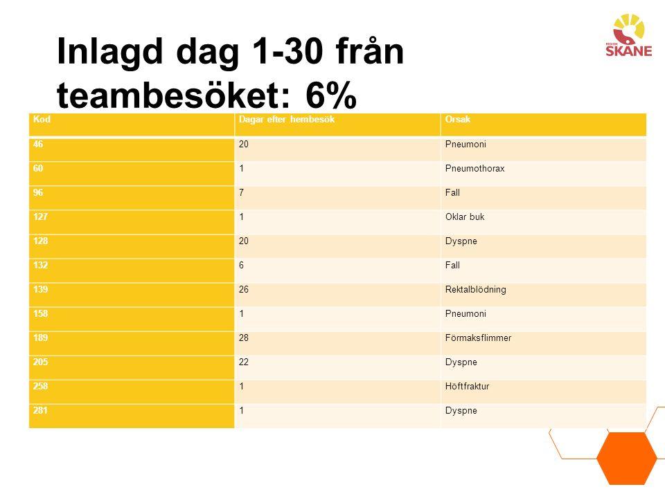 Inlagd dag 1-30 från teambesöket: 6% 6% KodDagar efter hembesökOrsak 4620Pneumoni 601Pneumothorax 967Fall 1271Oklar buk 12820Dyspne 1326Fall 13926Rekt