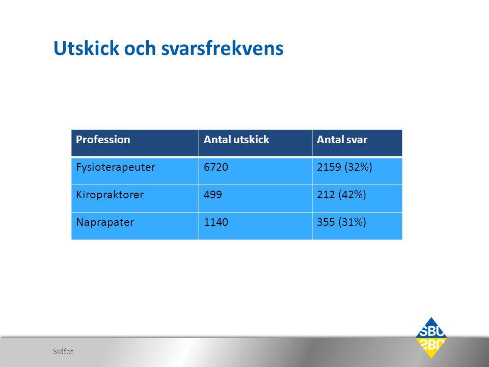 Utskick och svarsfrekvens Sidfot ProfessionAntal utskickAntal svar Fysioterapeuter67202159 (32%) Kiropraktorer499212 (42%) Naprapater1140355 (31%)