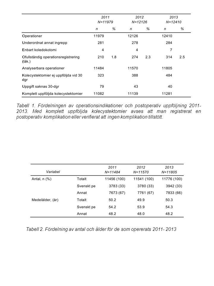 Tabell 1. Fördelningen av operationsindikationer och postoperativ uppföljning 2011- 2013.