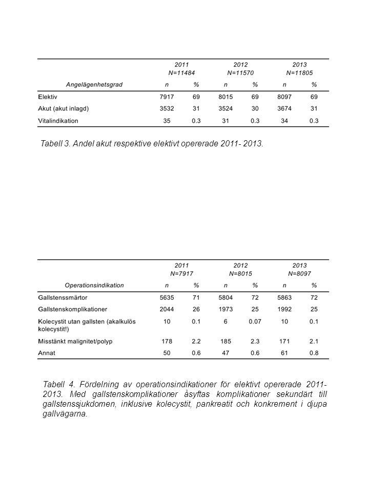 Tabell 3. Andel akut respektive elektivt opererade 2011- 2013.