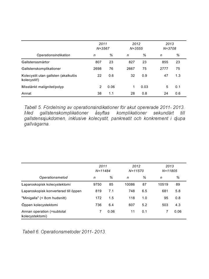 Tabell 5. Fördelning av operationsindikationer för akut opererade 2011- 2013.