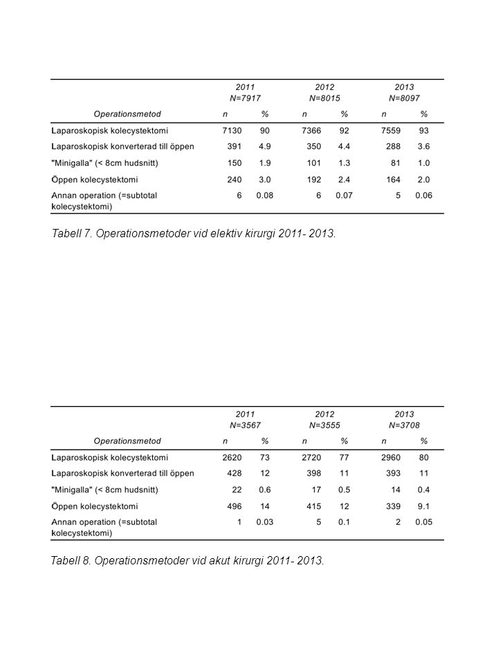 Tabell 7. Operationsmetoder vid elektiv kirurgi 2011- 2013.