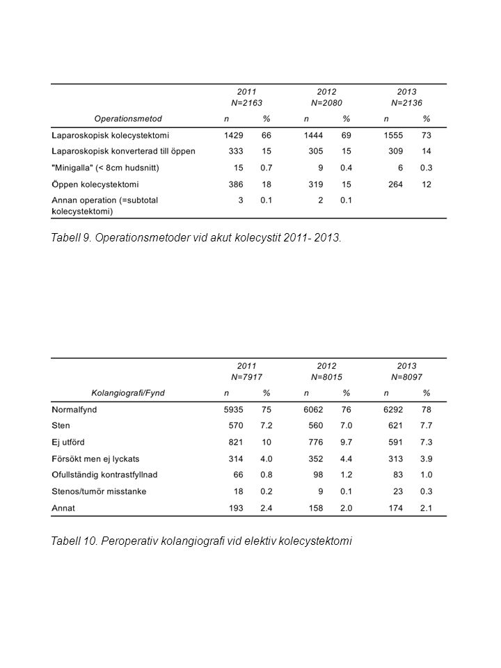 Tabell 9. Operationsmetoder vid akut kolecystit 2011- 2013.