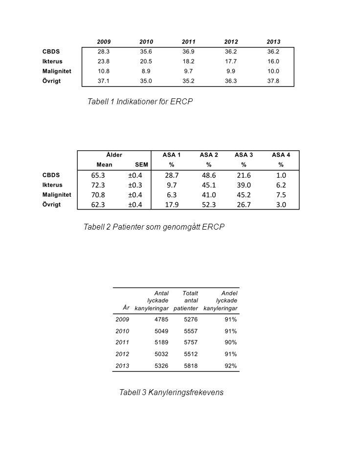 Tabell 1 Indikationer för ERCP Tabell 2 Patienter som genomgått ERCP Tabell 3 Kanyleringsfrekevens