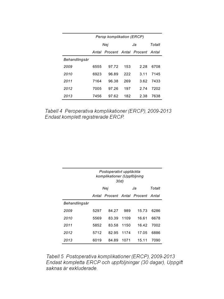 Tabell 4 Peroperativa komplikationer (ERCP), 2009-2013 Endast komplett registrerade ERCP.
