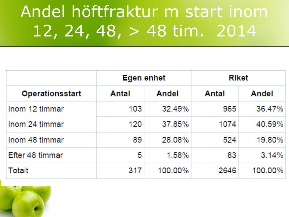 Andel höftfraktur m start inom 12, 24, 48, > 48 tim. 2014