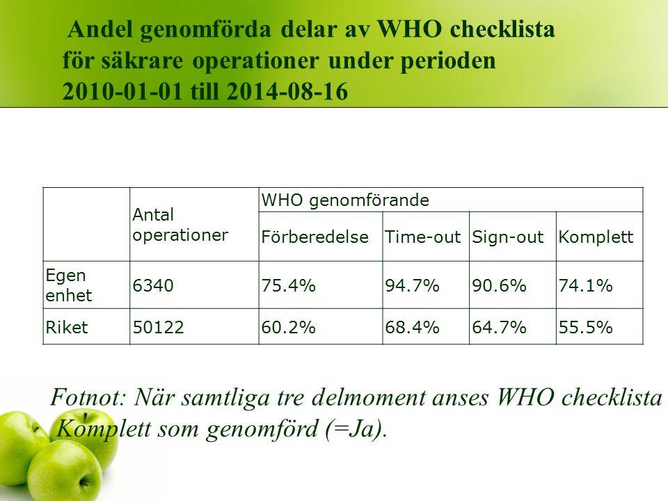 Antal operationer WHO genomförande FörberedelseTime-outSign-outKomplett Egen enhet 634075.4%94.7%90.6%74.1% Riket5012260.2%68.4%64.7%55.5% Andel genomförda delar av WHO checklista för säkrare operationer under perioden 2010-01-01 till 2014-08-16 Fotnot: När samtliga tre delmoment anses WHO checklista Komplett som genomförd (=Ja).