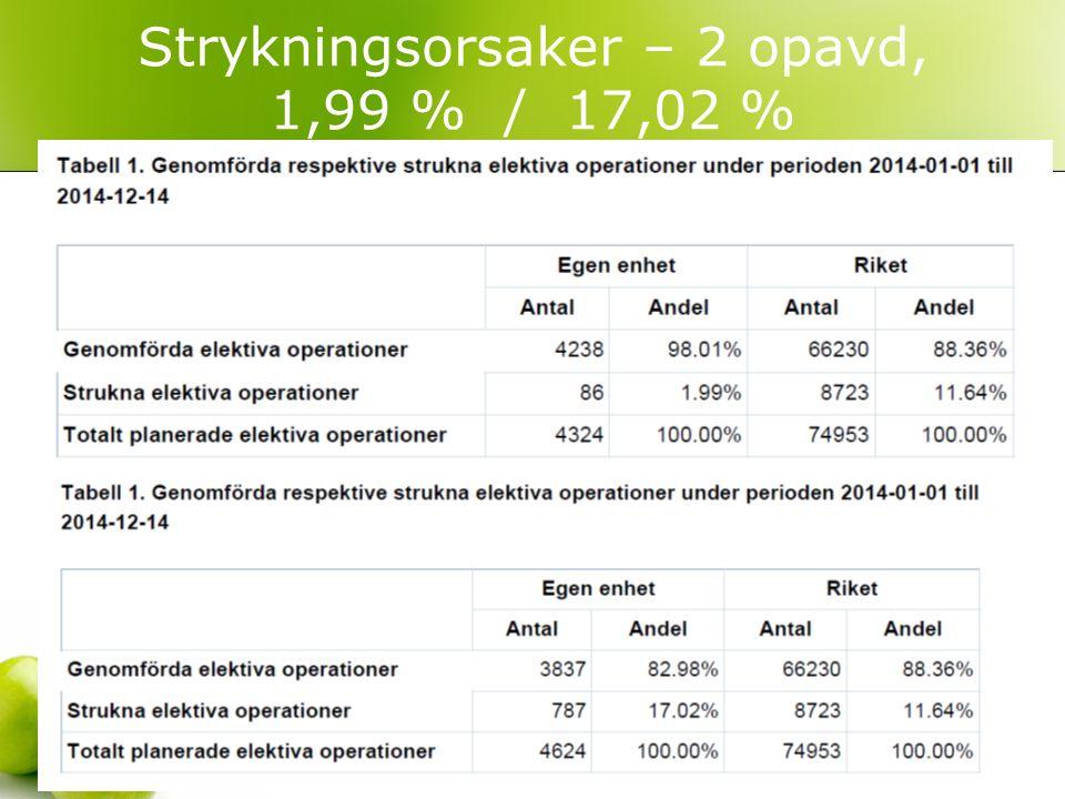 Strykningsorsaker – 2 opavd, 1,99 % / 17,02 %