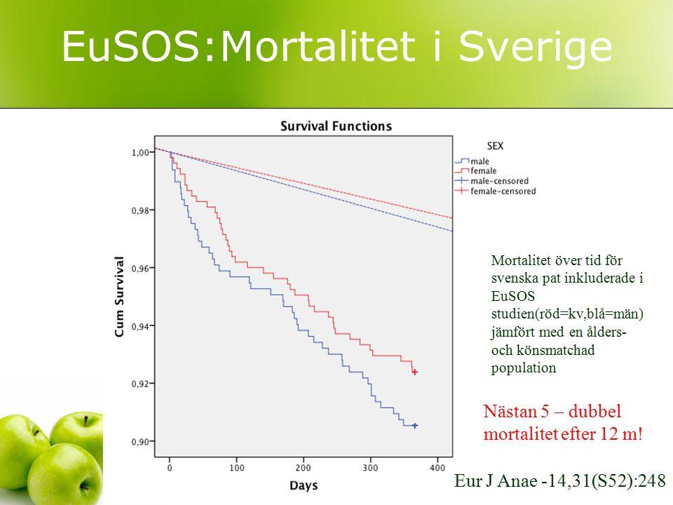 EuSOS:Mortalitet i Sverige Mortalitet över tid för svenska pat inkluderade i EuSOS studien(röd=kv,blå=män) jämfört med en ålders- och könsmatchad popu