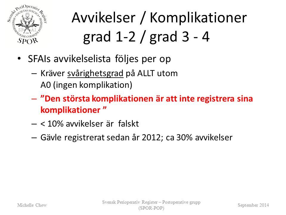 Avvikelser / Komplikationer grad 1-2 / grad 3 - 4 SFAIs avvikelselista följes per op – Kräver svårighetsgrad på ALLT utom A0 (ingen komplikation) – Den största komplikationen är att inte registrera sina komplikationer – < 10% avvikelser är falskt – Gävle registrerat sedan år 2012; ca 30% avvikelser Michelle Chew Svensk Perioperativ Register – Postoperative grupp (SPOR-POP) September 2014