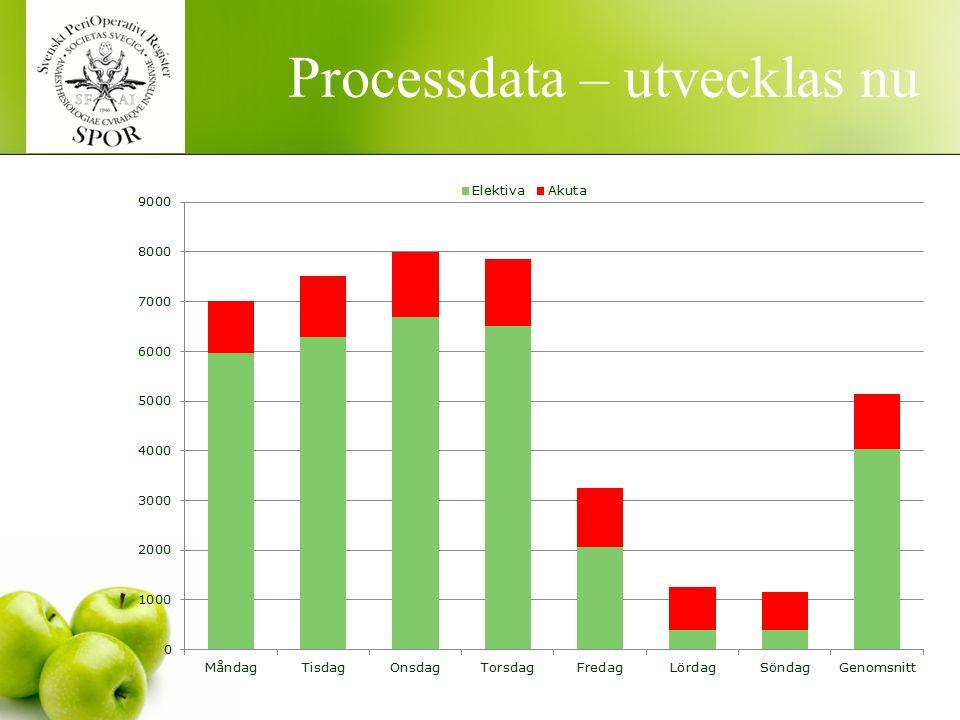 Processdata – utvecklas nu