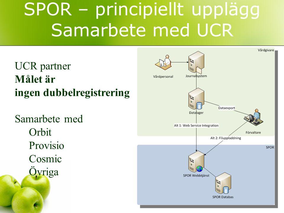 SPOR – principiellt upplägg Samarbete med UCR UCR partner Målet är ingen dubbelregistrering Samarbete med Orbit Provisio Cosmic Övriga