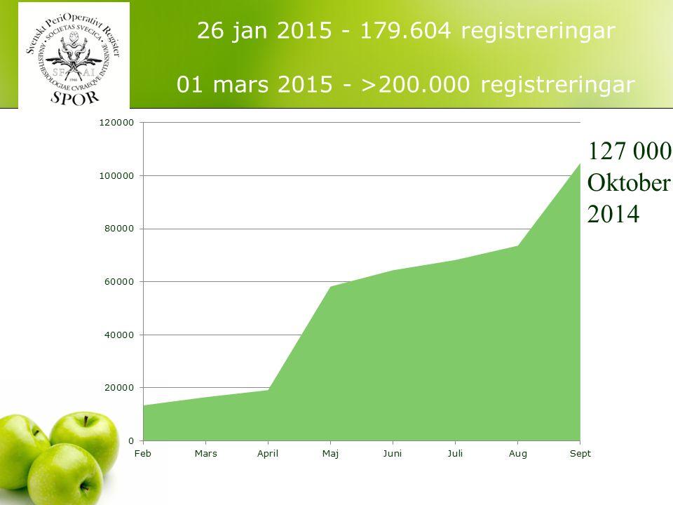 26 jan 2015 - 179.604 registreringar 01 mars 2015 - >200.000 registreringar 127 000 Oktober 2014