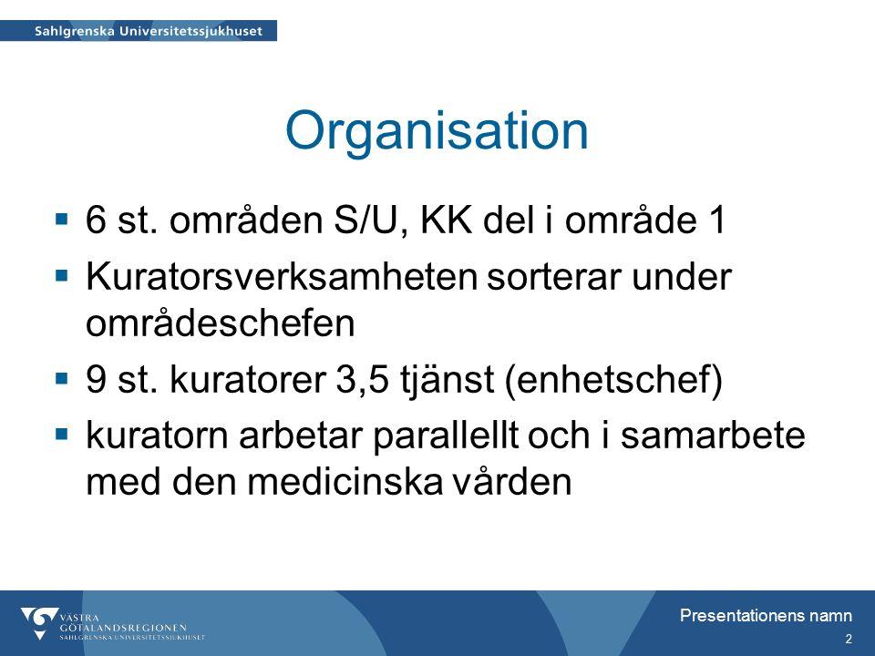 Presentationens namn 2 Organisation  6 st.