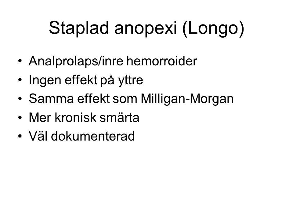 Staplad anopexi (Longo) Analprolaps/inre hemorroider Ingen effekt på yttre Samma effekt som Milligan-Morgan Mer kronisk smärta Väl dokumenterad