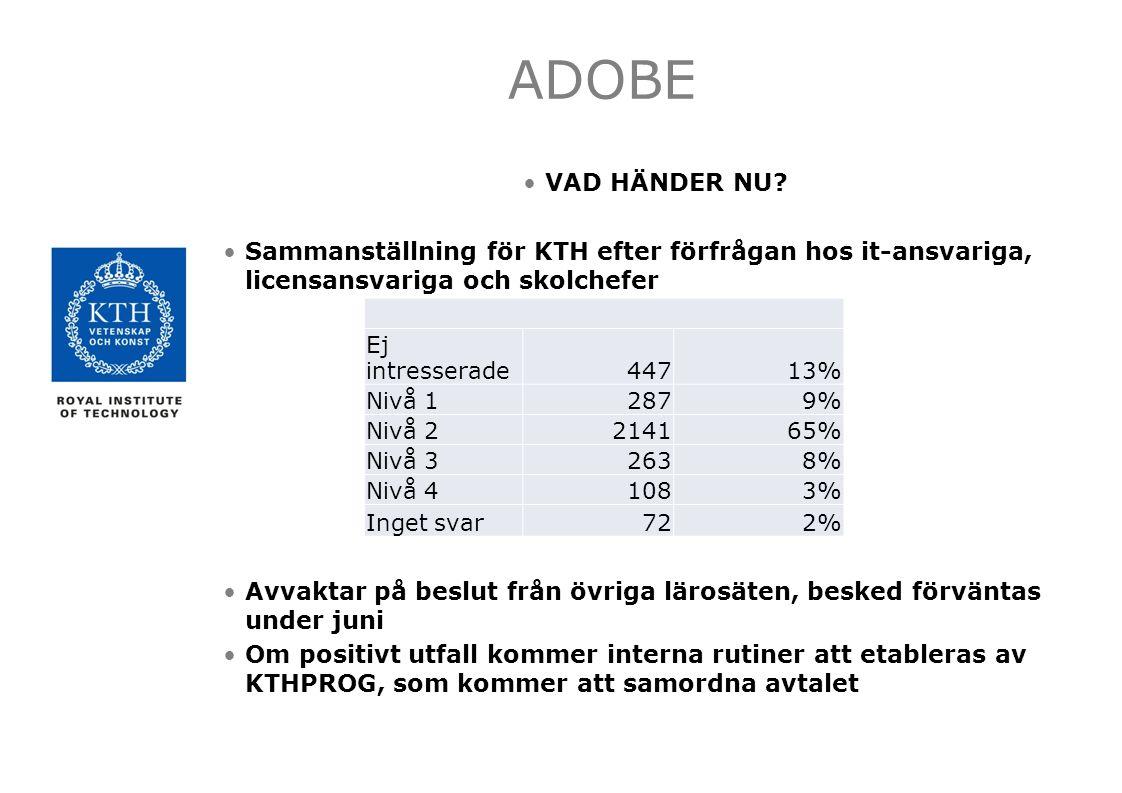 ADOBE VAD HÄNDER NU.