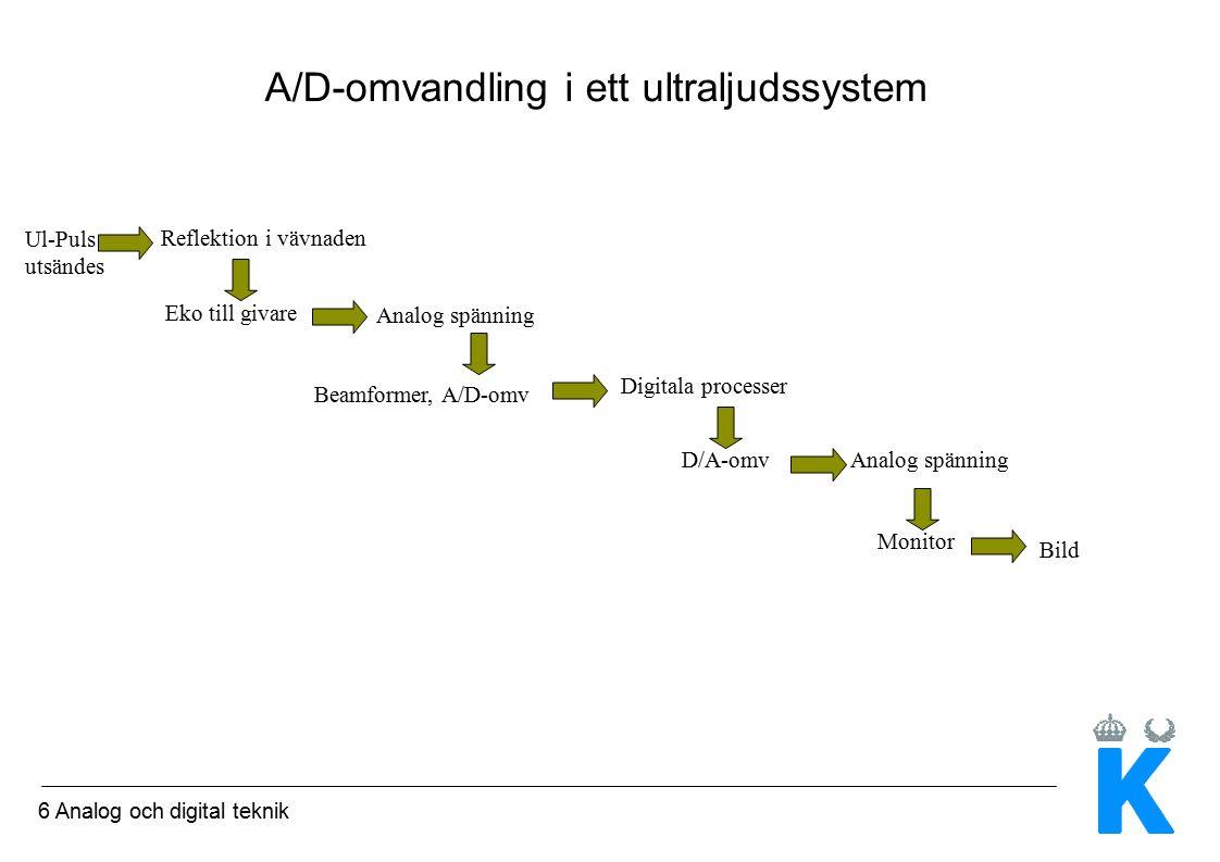 6 Analog och digital teknik A/D-omvandling i ett ultraljudssystem Ul-Puls utsändes Reflektion i vävnaden Eko till givare Analog spänning Beamformer, A/D-omv Digitala processer D/A-omvAnalog spänning Monitor Bild