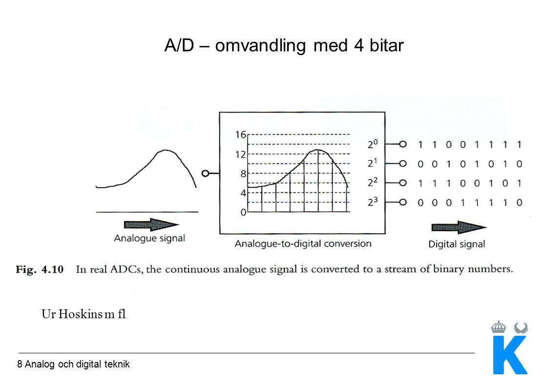 8 Analog och digital teknik A/D – omvandling med 4 bitar Ur Hoskins m fl