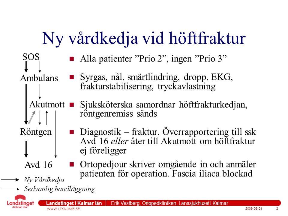 WWW.LTKALMAR.SE Landstinget i Kalmar län Erik Vestberg, Ortopedkliniken, Länssjukhuset i Kalmar 2009-09-012 Ny vårdkedja vid höftfraktur Alla patienter Prio 2 , ingen Prio 3 Syrgas, nål, smärtlindring, dropp, EKG, frakturstabilisering, tryckavlastning Sjuksköterska samordnar höftfrakturkedjan, röntgenremiss sänds Diagnostik – fraktur.