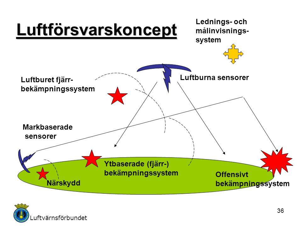 Luftvärnsförbundet 36Luftförsvarskoncept Lednings- och målinvisnings- system Luftburna sensorer Markbaserade sensorer Offensivt bekämpningssystem Luft