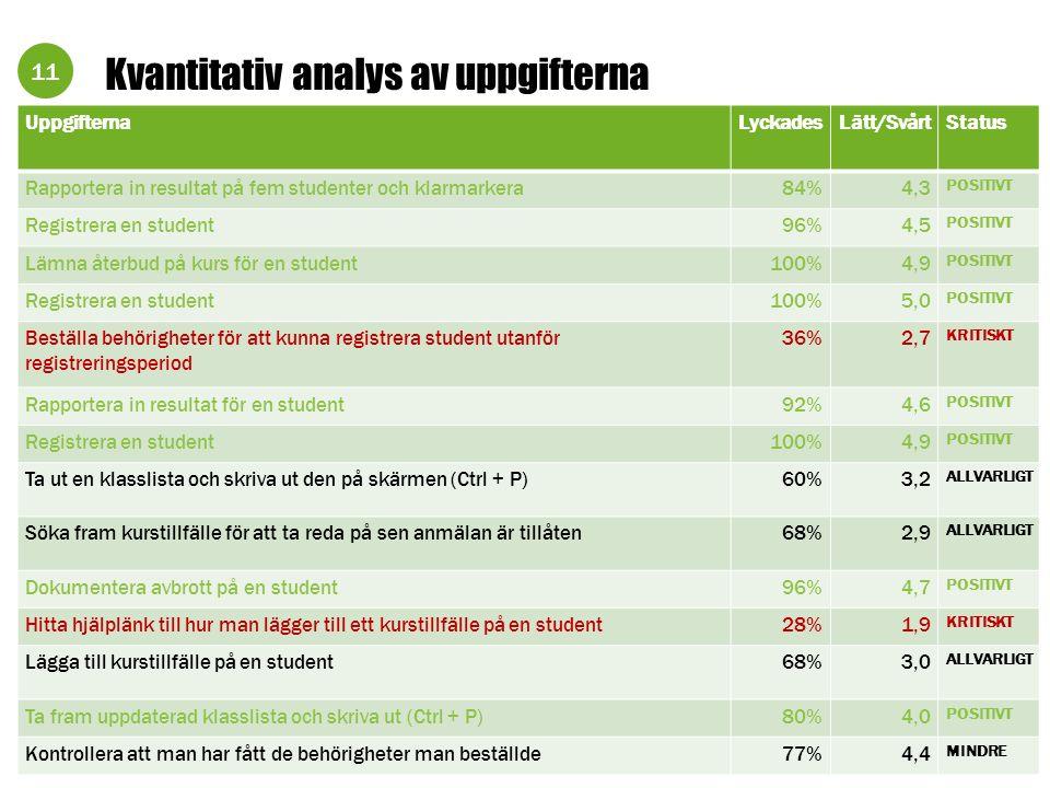 11 Kvantitativ analys av uppgifterna UppgifternaLyckadesLätt/SvårtStatus Rapportera in resultat på fem studenter och klarmarkera84%4,3 POSITIVT Regist