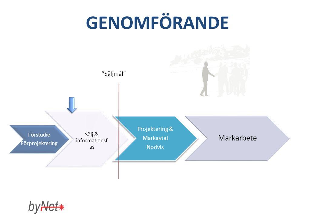 GENOMFÖRANDE Säljmål Förstudie Förprojektering Sälj & informationsf as Projektering & Markavtal Nodvis Markarbete
