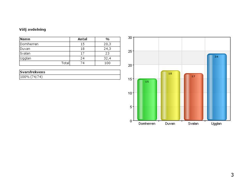 3 Välj avdelning NamnAntal% Domherren1520,3 Duvan1824,3 Svalan1723 Ugglan2432,4 Total74100 Svarsfrekvens 100% (74/74)