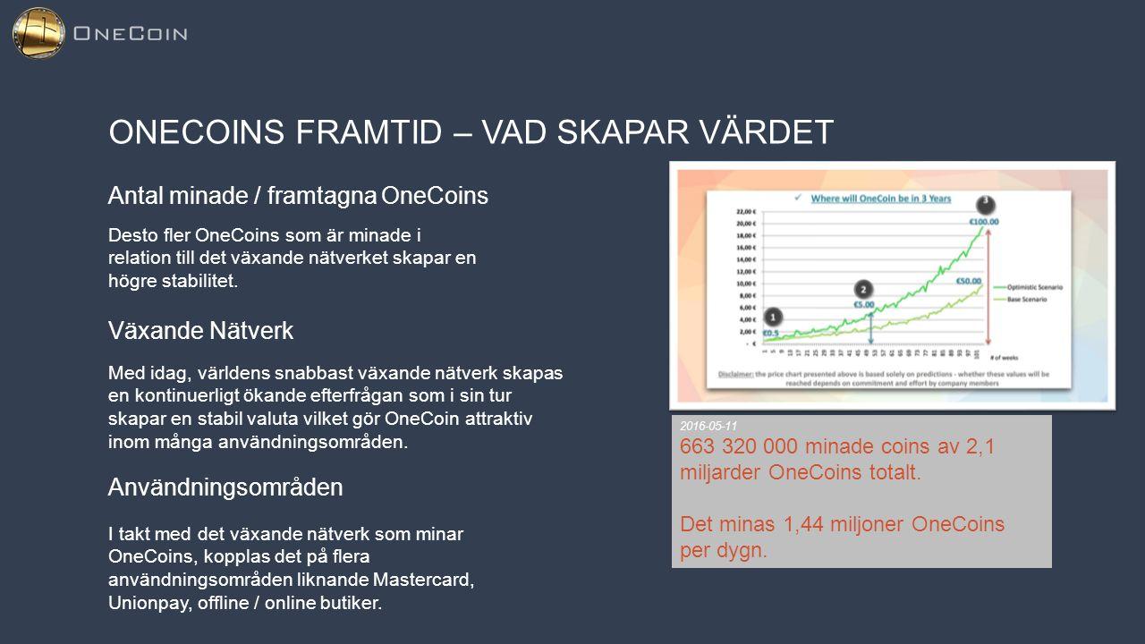 ONECOINS FRAMTID – VAD SKAPAR VÄRDET Antal minade / framtagna OneCoins 2016-05-11 663 320 000 minade coins av 2,1 miljarder OneCoins totalt. Det minas