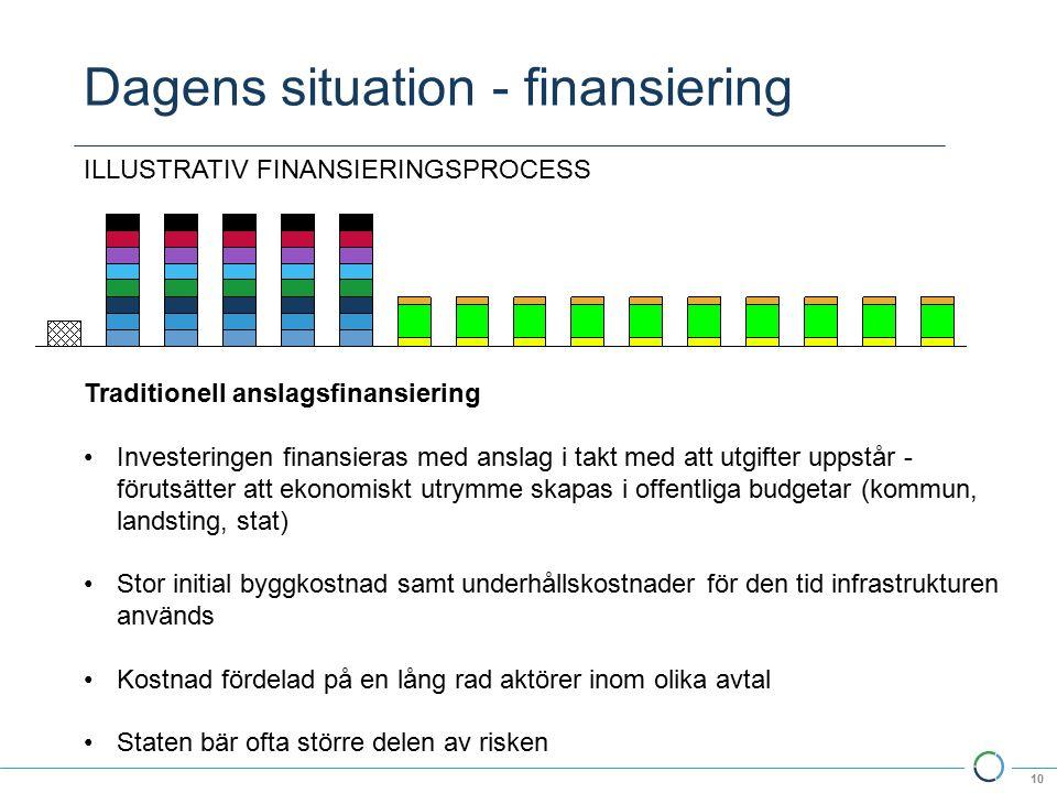 Dagens situation - finansiering 10 Traditionell anslagsfinansiering Investeringen finansieras med anslag i takt med att utgifter uppstår - förutsätter att ekonomiskt utrymme skapas i offentliga budgetar (kommun, landsting, stat) Stor initial byggkostnad samt underhållskostnader för den tid infrastrukturen används Kostnad fördelad på en lång rad aktörer inom olika avtal Staten bär ofta större delen av risken ILLUSTRATIV FINANSIERINGSPROCESS