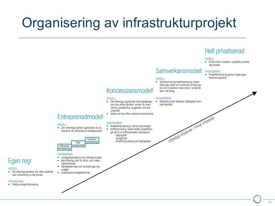 Organisering av infrastrukturprojekt 11