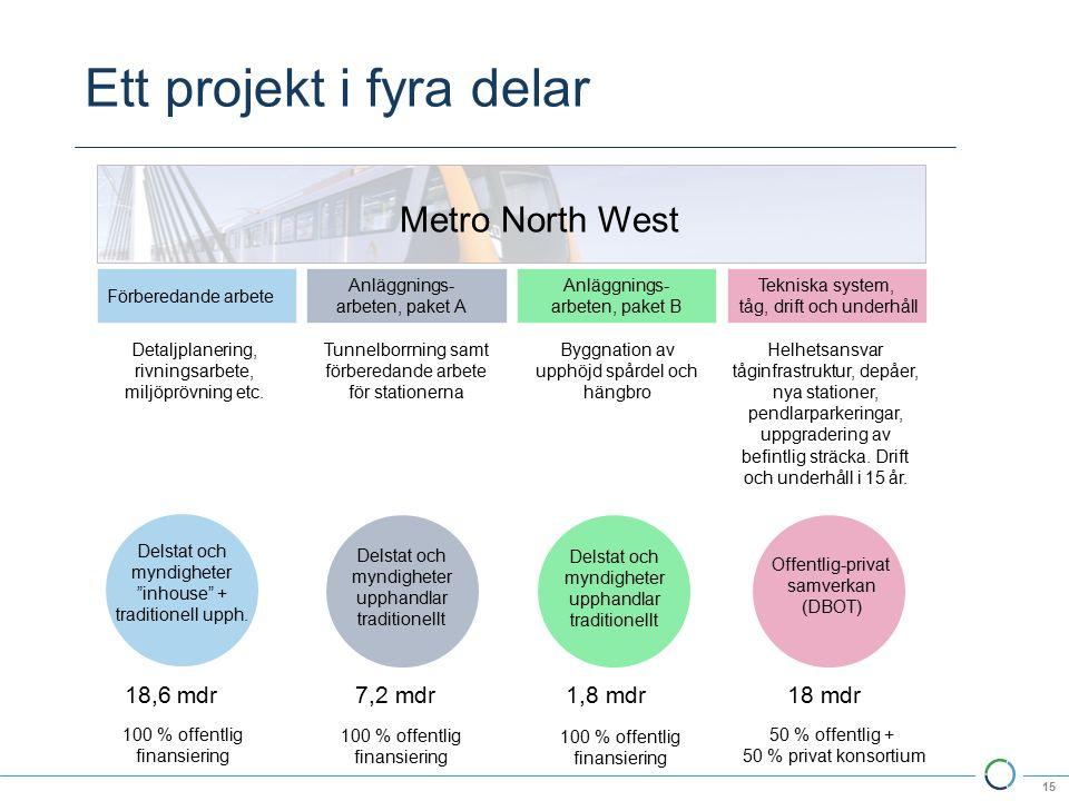 Ett projekt i fyra delar 15 Förberedande arbete Anläggnings- arbeten, paket A Anläggnings- arbeten, paket B Tekniska system, tåg, drift och underhåll Metro North West Detaljplanering, rivningsarbete, miljöprövning etc.