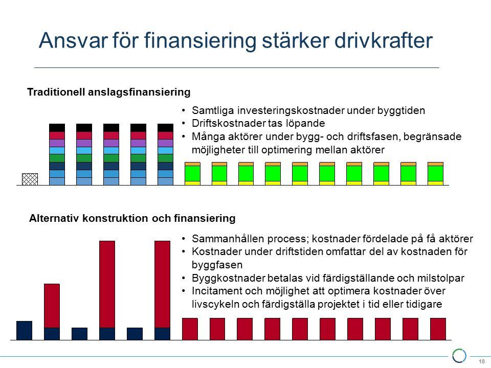 Ansvar för finansiering stärker drivkrafter 18 Samtliga investeringskostnader under byggtiden Driftskostnader tas löpande Många aktörer under bygg- och driftsfasen, begränsade möjligheter till optimering mellan aktörer Sammanhållen process; kostnader fördelade på få aktörer Kostnader under driftstiden omfattar del av kostnaden för byggfasen Byggkostnader betalas vid färdigställande och milstolpar Incitament och möjlighet att optimera kostnader över livscykeln och färdigställa projektet i tid eller tidigare Traditionell anslagsfinansiering Alternativ konstruktion och finansiering