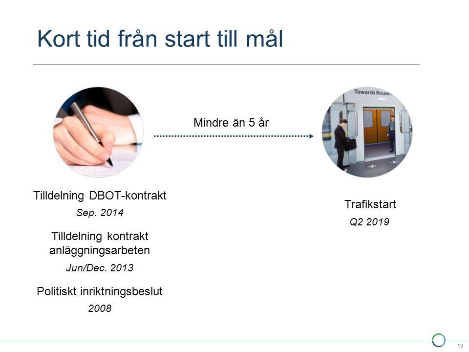 Kort tid från start till mål 19 Tilldelning DBOT-kontrakt Trafikstart Mindre än 5 år Sep.