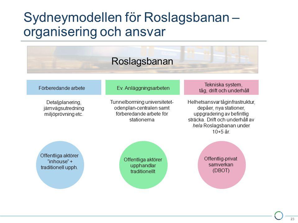 Sydneymodellen för Roslagsbanan – organisering och ansvar 23 Förberedande arbeteEv.