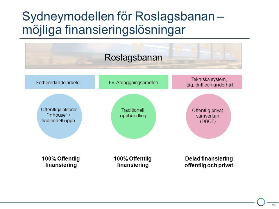 Sydneymodellen för Roslagsbanan – möjliga finansieringslösningar 24 Förberedande arbeteEv.