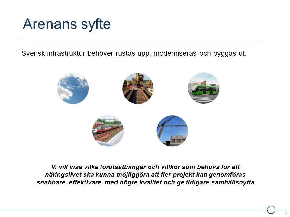 Arenans syfte 3 Vi vill visa vilka förutsättningar och villkor som behövs för att näringslivet ska kunna möjliggöra att fler projekt kan genomföras snabbare, effektivare, med högre kvalitet och ge tidigare samhällsnytta Svensk infrastruktur behöver rustas upp, moderniseras och byggas ut: