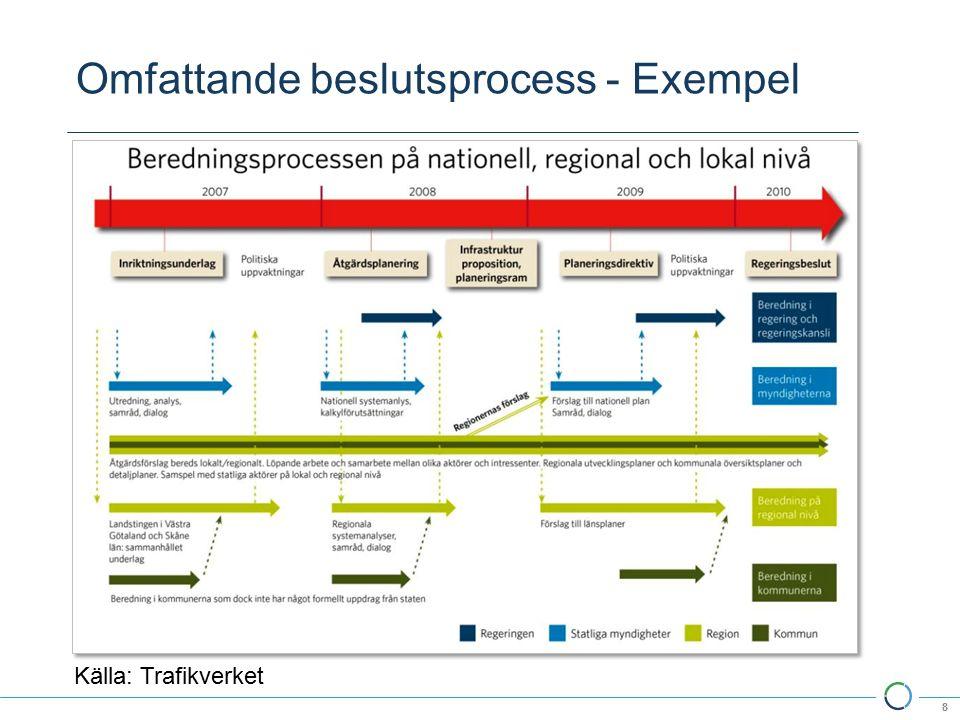 Omfattande beslutsprocess - Exempel 8 Källa: Trafikverket