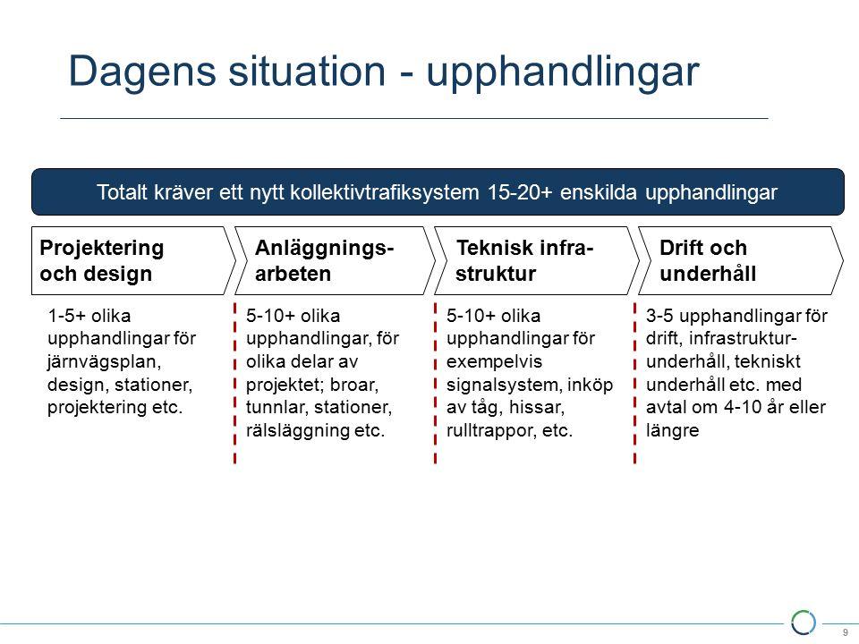Dagens situation - upphandlingar 9 Projektering och design Anläggnings- arbeten Teknisk infra- struktur 1-5+ olika upphandlingar för järnvägsplan, design, stationer, projektering etc.
