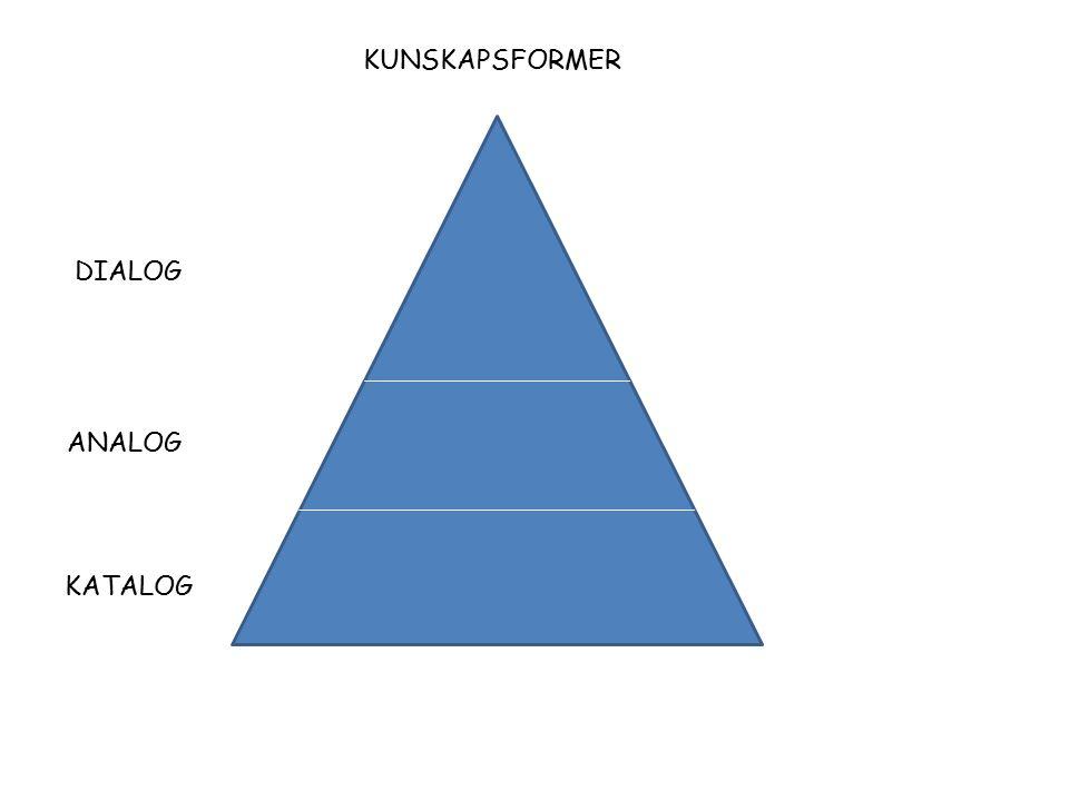 KATALOG ANALOG DIALOG KUNSKAPSFORMER