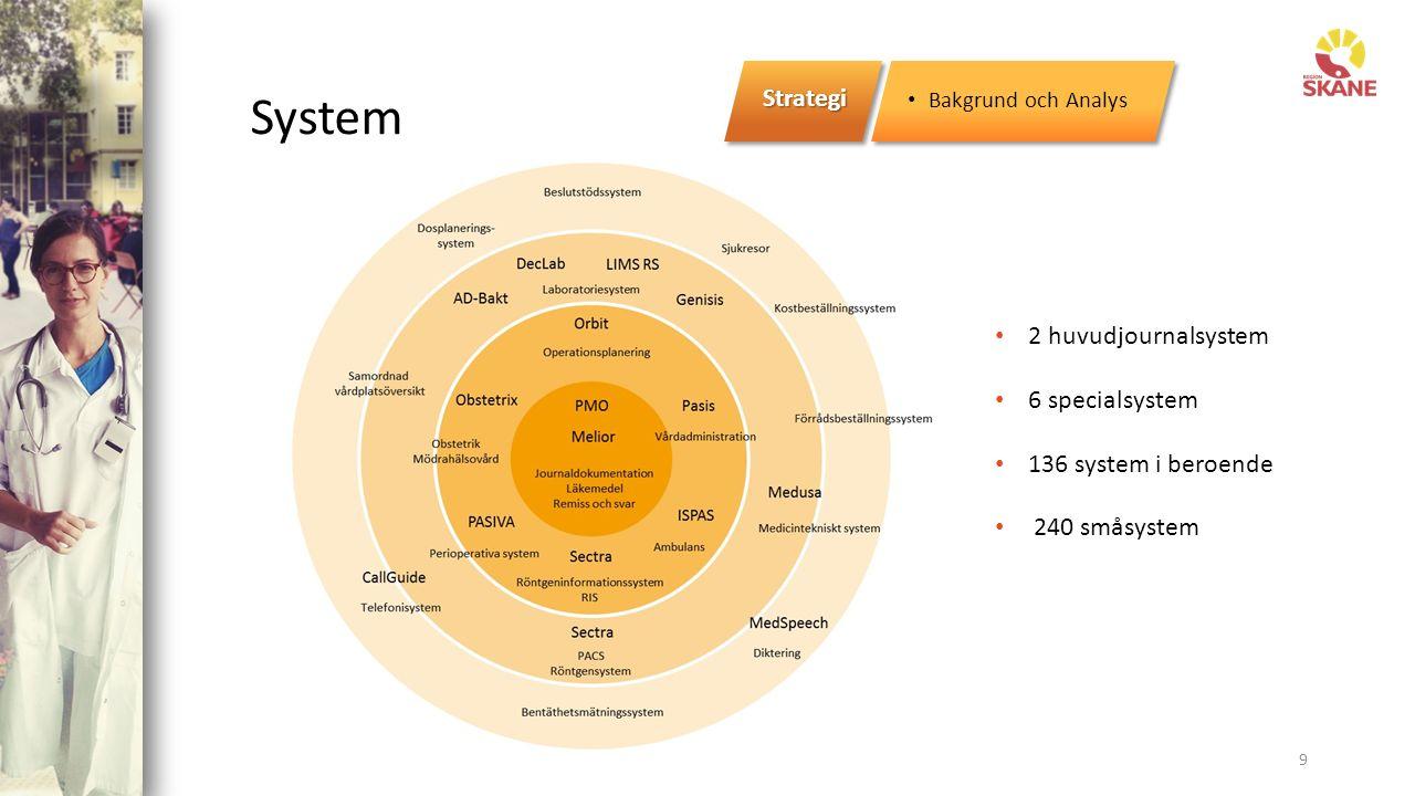 System 9 Strategi Bakgrund och Analys 2 huvudjournalsystem 6 specialsystem 136 system i beroende 240 småsystem