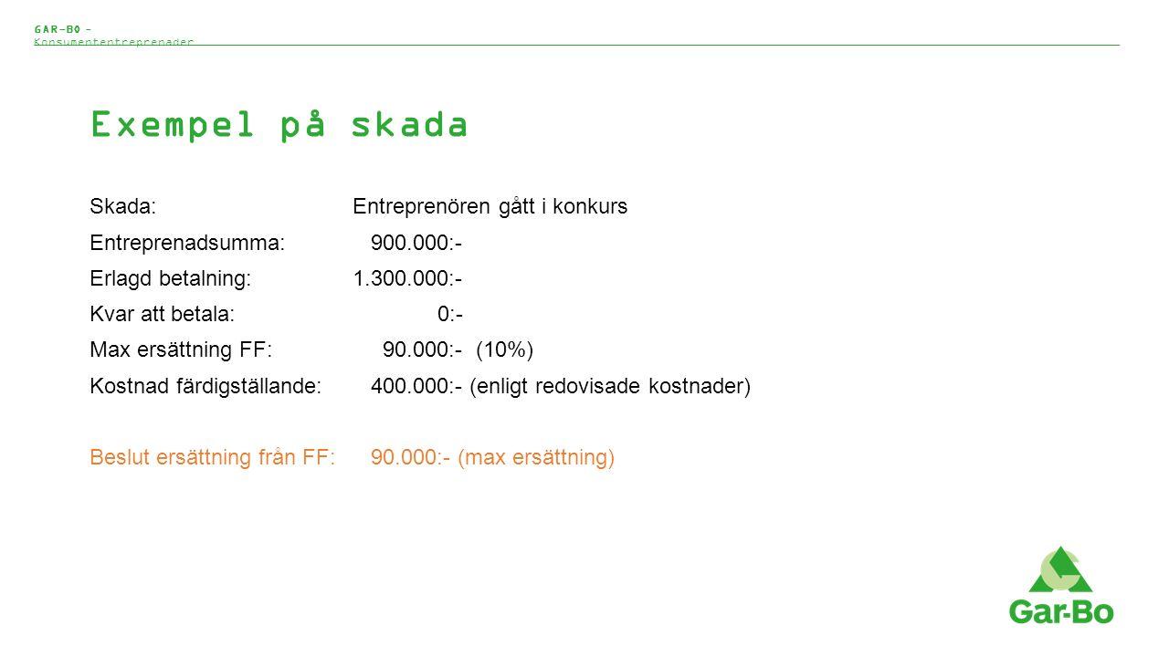 Exempel på skada Skada:Entreprenören gått i konkurs Entreprenadsumma: 900.000:- Erlagd betalning:1.300.000:- Kvar att betala: 0:- Max ersättning FF: 90.000:- (10%) Kostnad färdigställande: 400.000:- (enligt redovisade kostnader) Beslut ersättning från FF: 90.000:- (max ersättning) GAR-BO - Konsumententreprenader