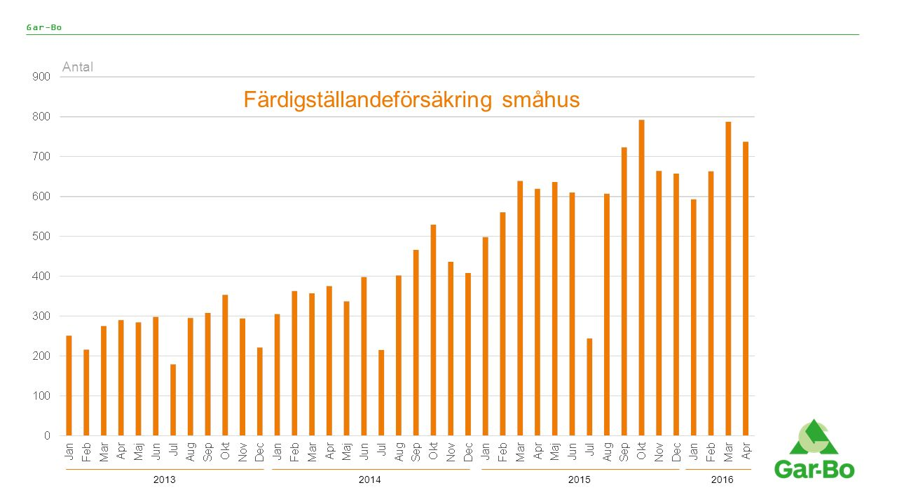 Gar-Bo Färdigställandeförsäkring småhus Antal 2013201420152016