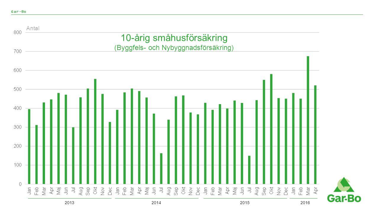 Gar-Bo 10-årig småhusförsäkring (Byggfels- och Nybyggnadsförsäkring) Antal 2013201420152016